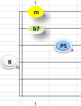 Dm7④~①弦フォーム