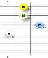 C#m7④~①弦フォーム