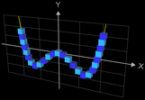 Funktionsgraph aus Würfeln - f(x) = 0.3 x^4-x^2