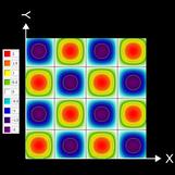 f (x, y) = 2 sin (x) sin (y) Contour Plot
