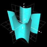 f (x, y) = x³ - 3 x y²