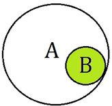 Illustration für eine Teilmenge im Mengendiagramm