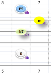 Ⅵ:Ebm7 ①②③⑤弦