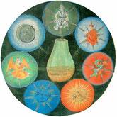 Art-thérapie : Sublimation, L'alchimie
