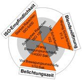 ISO-Empfindlichkeit, Blendenöffnung und Belichtungszeit haben jeweils eine Wirkung und eine Nebenwirkung
