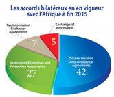 maurice plateforme vers l'afrique ,maurice afrique, stratégir maurice afrique