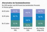 Grafik: APA/ORF.at; Quelle: APA/Bundeskanzleramt/Personalbericht des Bundes