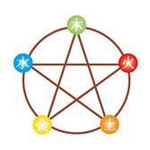 コンピューター占いの四柱推命は、統計学的な要素が多くその影響もあり、四柱推命は統計学ですか?の質問を受けることがあります。本来は陰陽五行を基礎にする推命学問で、統計学ではありません。本来の四柱推命の推命方法は複雑です。