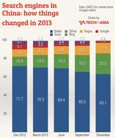 Market shares of search engines in China (TechInAsia/CNZZ)