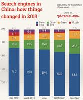 Marktanteile von Suchmaschinen in China (Quelle: TechInAsia/CNZZ)