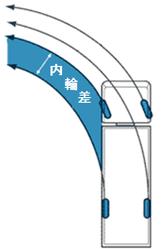 三輪自転車の固定式イメージ