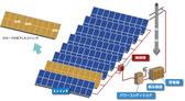 産業用太陽光発電所のクラスター故障