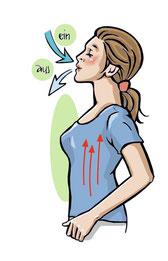 In der Venen-Gymnastik bitte nicht in den Bauch, sondern tief in den Brustkorb atmen