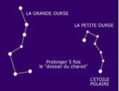 Orientation étoile polaire.