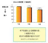 ギア一速上げると10%の省エネ(全日本トラック協会)
