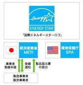国際エネルギースタープログラム(Webサイトより)