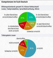 Bildungsstandardtestung Deutsch 4. Klasse Volksschule