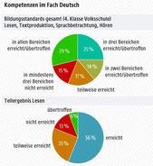 Deutschkompetenz 4. Schulstufe 2015