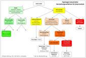 Typologie der Herstellungsverfahren für Solarmodule