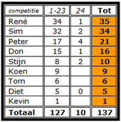 topschutters competitie (eindstand)
