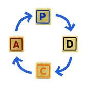 PDCA, outil d'amélioration continue