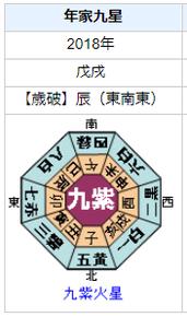 徳重聡さんの性格・運気・運勢とは?