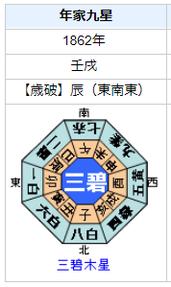 徳川慶喜の性格・運気・運勢は?