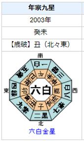 山中伸弥(ノーベル賞受賞)さんの性格・運気・運勢を占ってみると