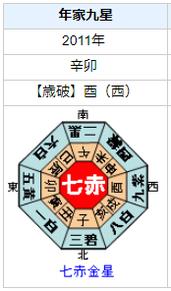 藤森慎吾さんの性格・運気・運勢とは?