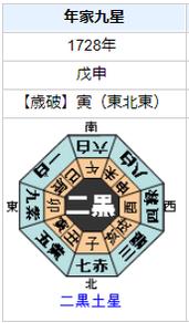 徳川吉宗の性格・運気・運勢は?