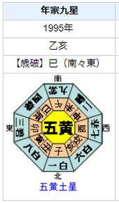田中耕一(ノーベル賞受賞)さんの性格・運気・運勢を占ってみると