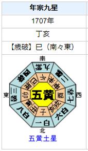 徳川綱吉の性格・運気・運勢は?