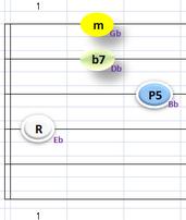 Ebm7④~①弦フォーム