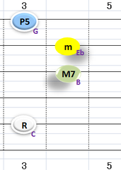 ⅠmMaj7:①~③+⑤弦フォーム
