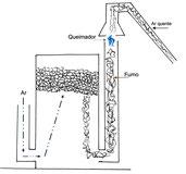 Descrição do processo de produção de carvão vegetal da Blu Karb usando tração reversa