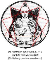 Gurdjieff 1919: Enneagramm mit Symbolen aus der biblischen Offenbarung (Apokalypse)
