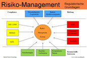Risiko-Consulting: Regulatorische Grundlagen Risiko-Management