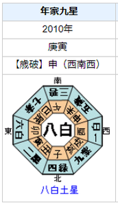 吉田昌郎元福島第一原子力発電所長の性格・運気・運勢を占ってみると