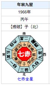 石坂浩二さんの性格・運気・運勢は?
