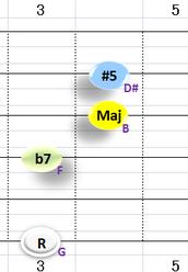 Gaug7:②~④+⑥弦フォーム ※一般的なG7(b13)と同じコードフォームとなる