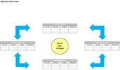Kostenlos: Excel Vorlage Balanced Scorecard
