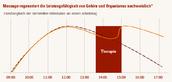Mobiler Massageservice für Unternehmen mit Arbeitsplatzmassage & Büromassage aus Königs Wusterhausen für Berlin & Brandenburg