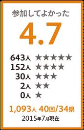 アンケート結果:「参加してよかった」★★★★★:496人、★★★★:120人、★★★:26人、★★:1人、★:0人、平均4.7(5段階評価)。