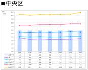 札幌市中央区の賃料推移表