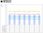 札幌市厚別区の賃料推移表