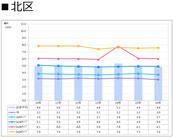 札幌市北区の賃料推移表