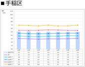 札幌市手稲区の賃料推移表