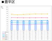 札幌市豊平区の賃料推移表