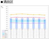 札幌市清田区の賃料推移表