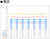 札幌市東区の賃料推移表